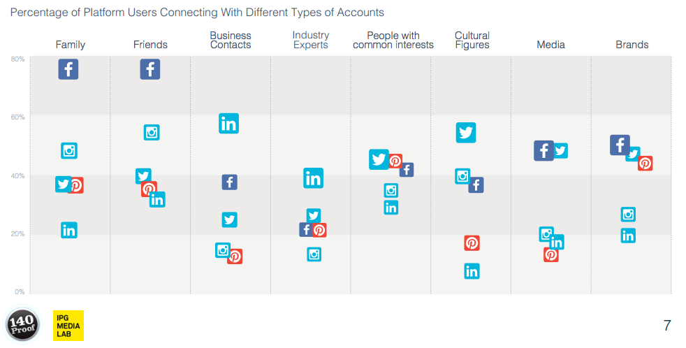 Nutzung von sozialen Netzwerken: Unterschiede bei Verbindungen und Themen