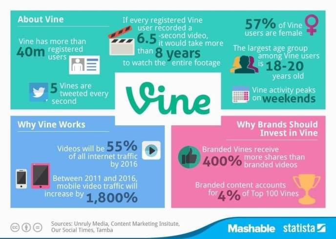 Vine Statistiken und Nutzerzahlen 2014