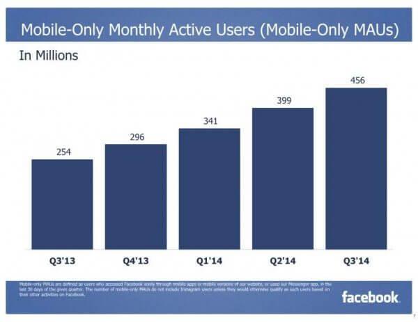 Mobile only Facebook Quartalsbericht Q3 2014 - Facebook mobile Nutzung weiter auf dem Vormarsch