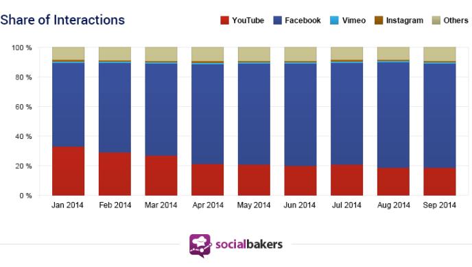 Facebook Videos - Interaktionen auf Facebook im Vergleich zu YouTube, Instagram und Vimeo