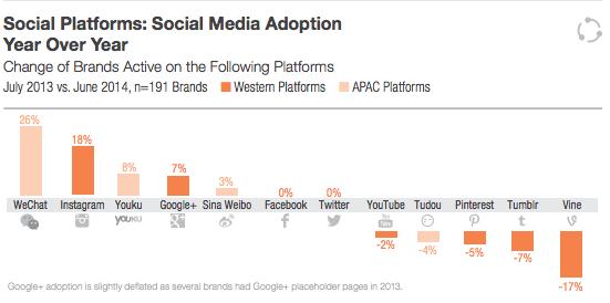 Adaption von sozialen Netzwerken - Instagram stößt bei Unternehmen auf ein immer stärkeres Interesse
