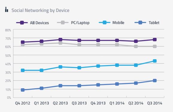 Mobile Nutzung von sozialen Netzwerken - Smartphones und Tablets schlagen die stationäre Nutzung