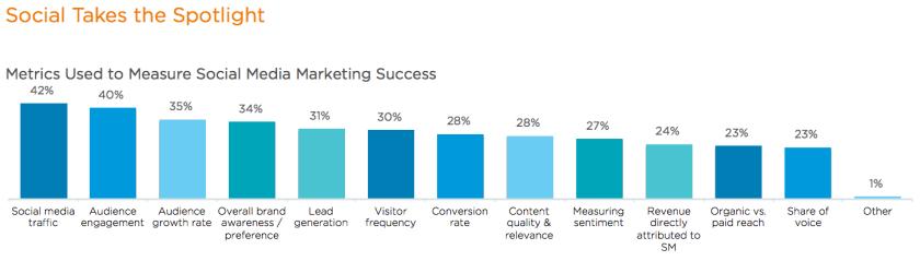 Social Media Marketing- Welche Metriken & Statistiken sind für die Erfolgsmessung entscheidend?