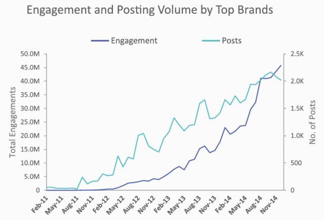 Instagram Marketing - Interaktionen und Interaktionsraten steigen für Unternehmen in 2014 deutlich an