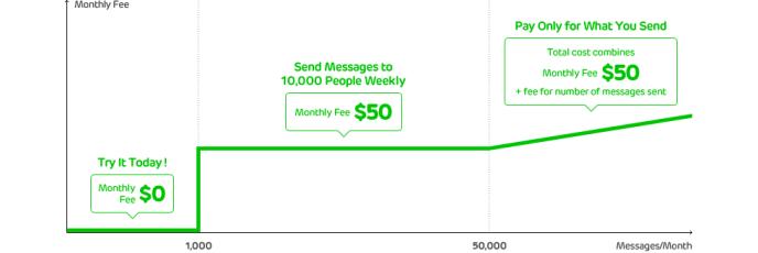 Line Unternehmensprofile - Preismodelle für Unternehmen