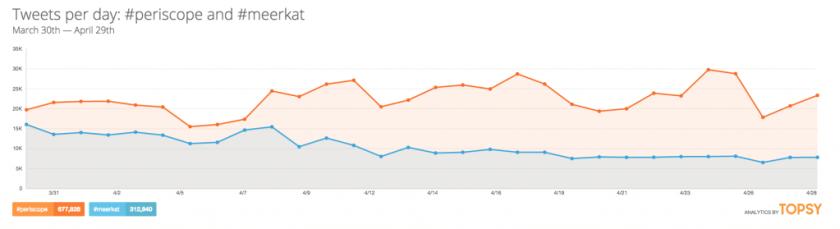 Twitter Periscope vs. Meerkat - Entwicklung von Streams auf Twitter