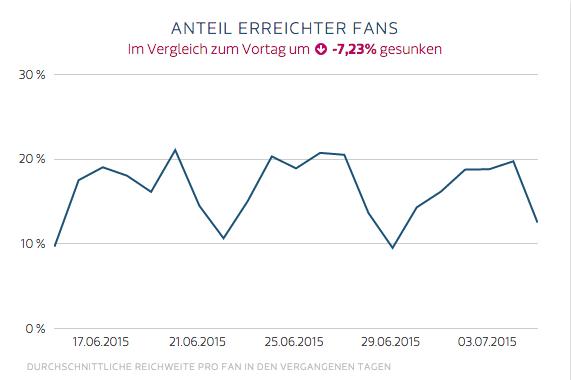 Social Media Index von fanpage karma - Durchschnittliche Reichweite auf Facebook