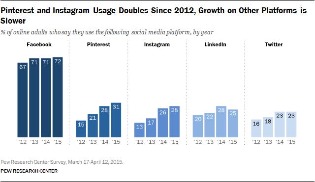 Social Media Nutzung 2015 - Entwicklung von Facebook, Instagram, Pinterest und Twitter
