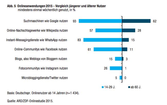 Onlinestudie ARD-ZDF - Nutzung von sozialen Netzwerken in Deutschland