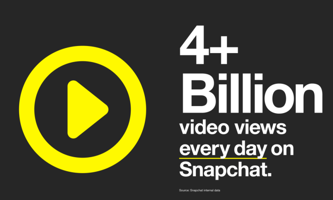 Snapchat vs. Facebook Video - 4 Mrd. Views für Snapchat