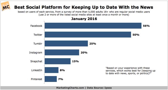 Konsum von Nachrichten in sozialen Netzwerken