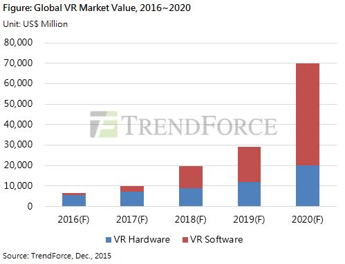 Entwicklung Virtual Reality Markt 2016 bis 2020
