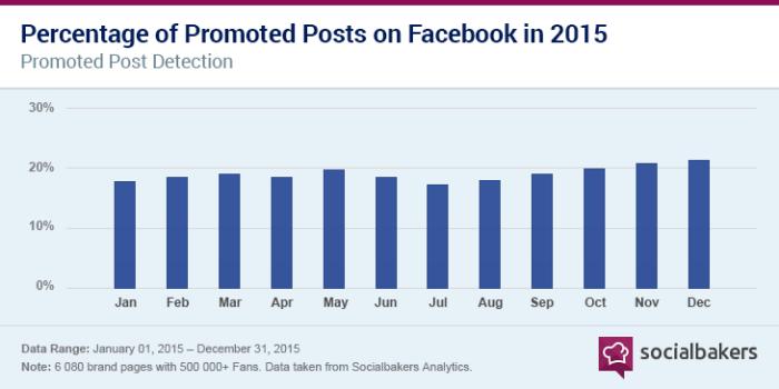 Facebook Anzeigenstrategie - In 2015 haben Unternehmen 21 % ihrer veröffentlichten Facebook Beiträge beworben