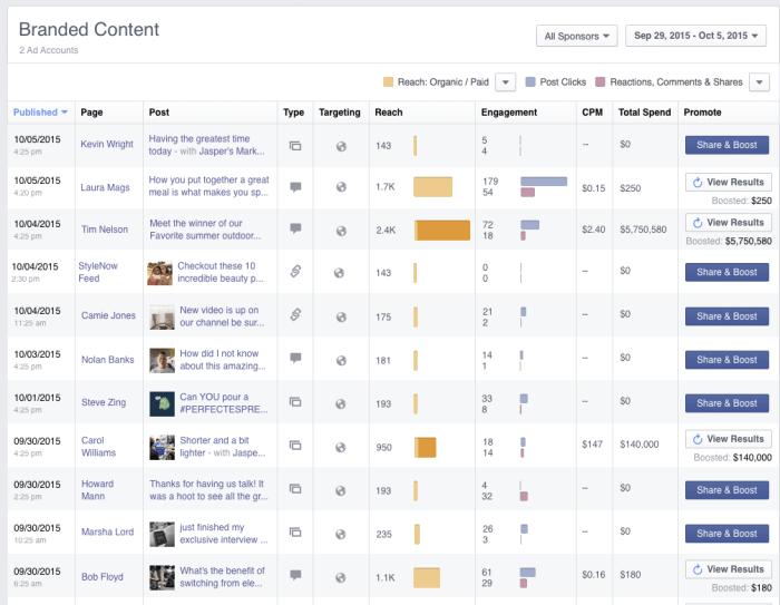 Statistiken Facebook branded Content