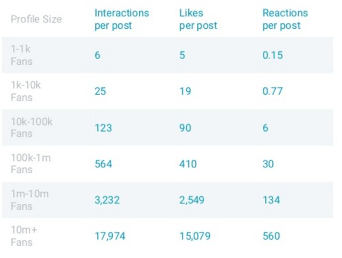 Facebook Reactions analysieren - Unternehmen