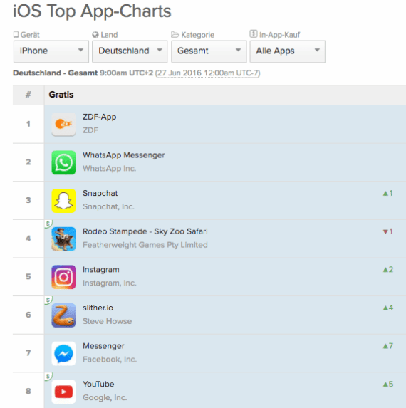 Snaphat Download Charts iOS Deutschland