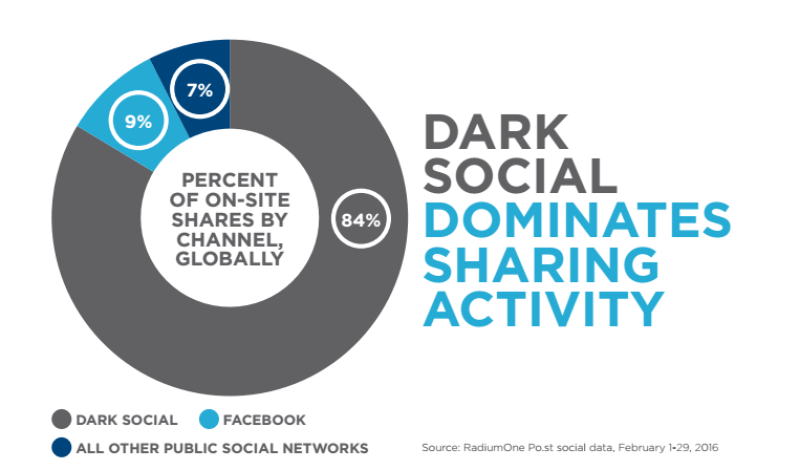 Dark Social - Anteil mobile Shares 2016