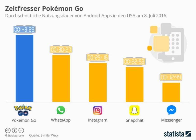 Pokémon Go nutzungsdauer_vergleich_soziale_netzwerke