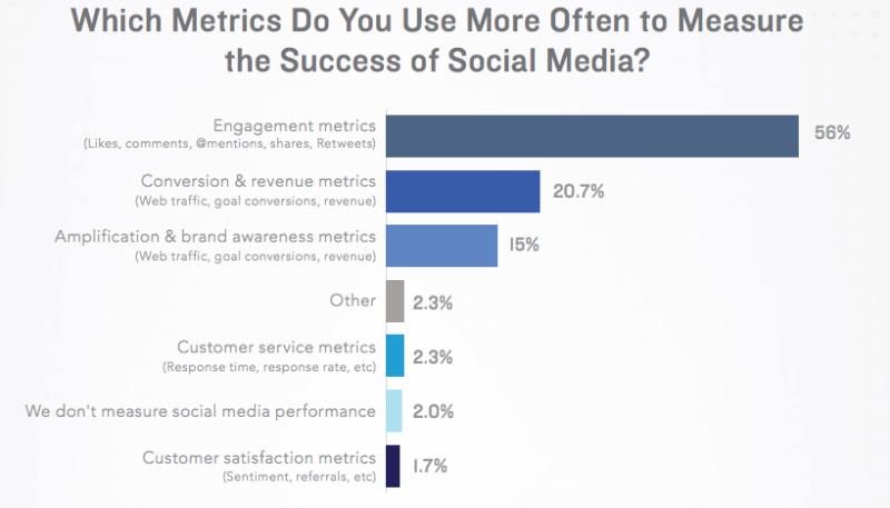 Social Media Marketing Erfogsmessung - Wichtigste Kennzahlen Unternehmen
