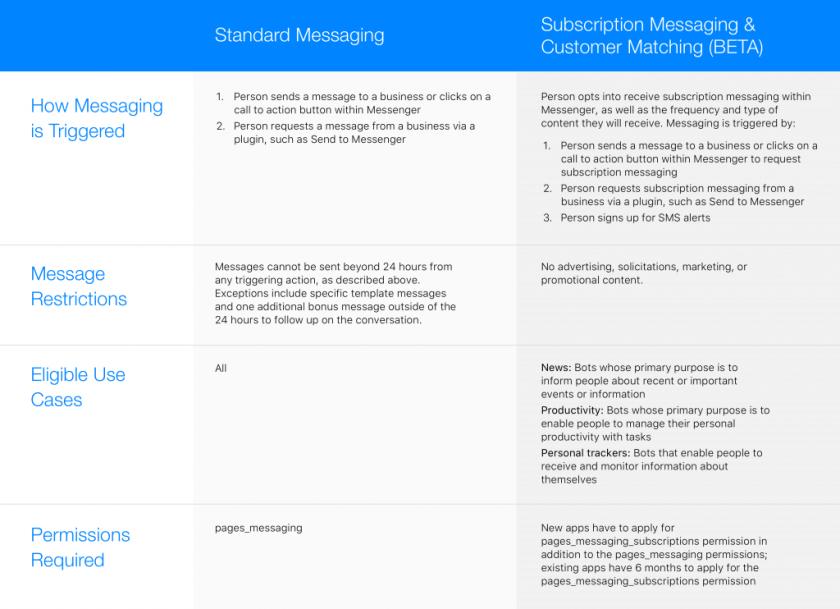 Facebook Messenger Richtlinien und Einsatzfelder von Bots