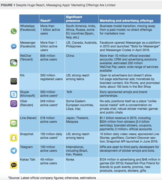 messaging apps - messenger-nutzerzahlen-und-marketingoptionen-unternehmen