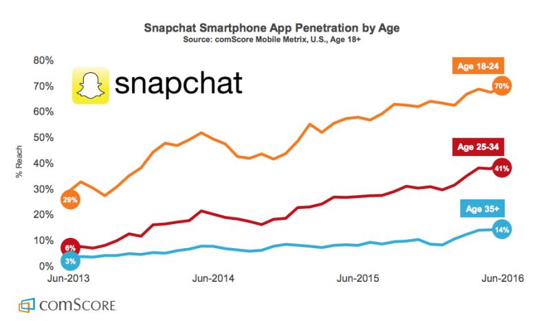 snapchat-nutzung-demografische-entwicklung-bei-snapchat
