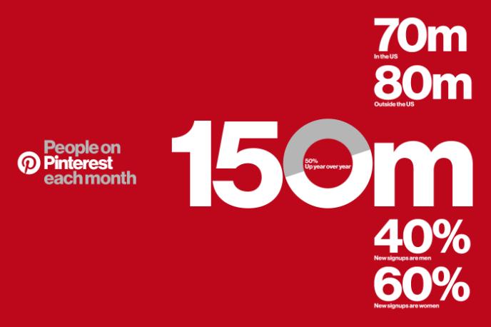 pinterest-nutzerzahlen-2016-150-mio-nutzer