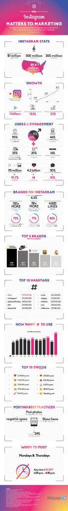 Instagram für Unternehmen - Infografik mit Instagram Statistiken