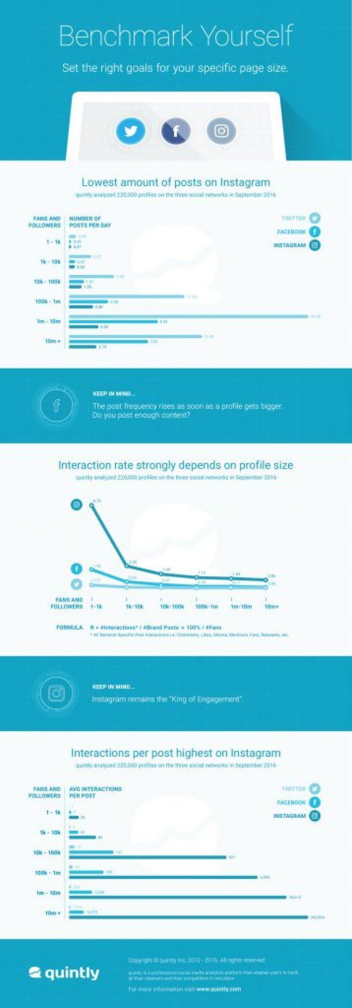 Social Media Benchmark 2016 - Facebook, Twitter und Instagram Statistiken 2016