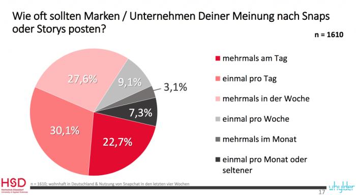 Snapchat Studie Deutschland 2016 - Postingfrequenz von Unternehmen