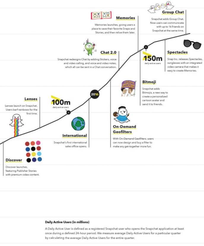 Entwicklung von Snapchat - IPO Snap Inc
