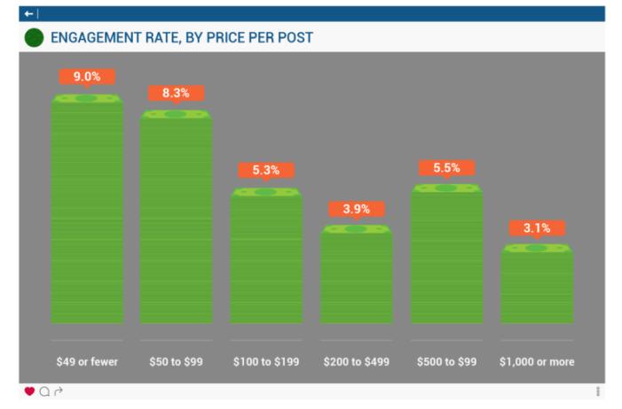 Kosten im Influencer Marketing nach Interaktionsrate