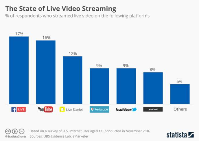 Live Streaming Vergleich - Facebook, YouTube, Snapchat und Periscope