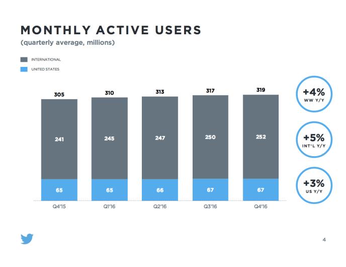 Twitter Nutzerzahlen 2017
