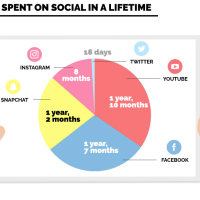 Social Media Verweildauer: Wir verbringen 1 Jahr und 7 Monate unseres Lebens auf Facebook.