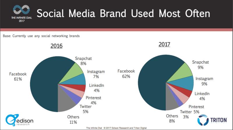 Studie Social Media Nutzung 2017 - Anzahl von genutzten Netzwerken und Apps