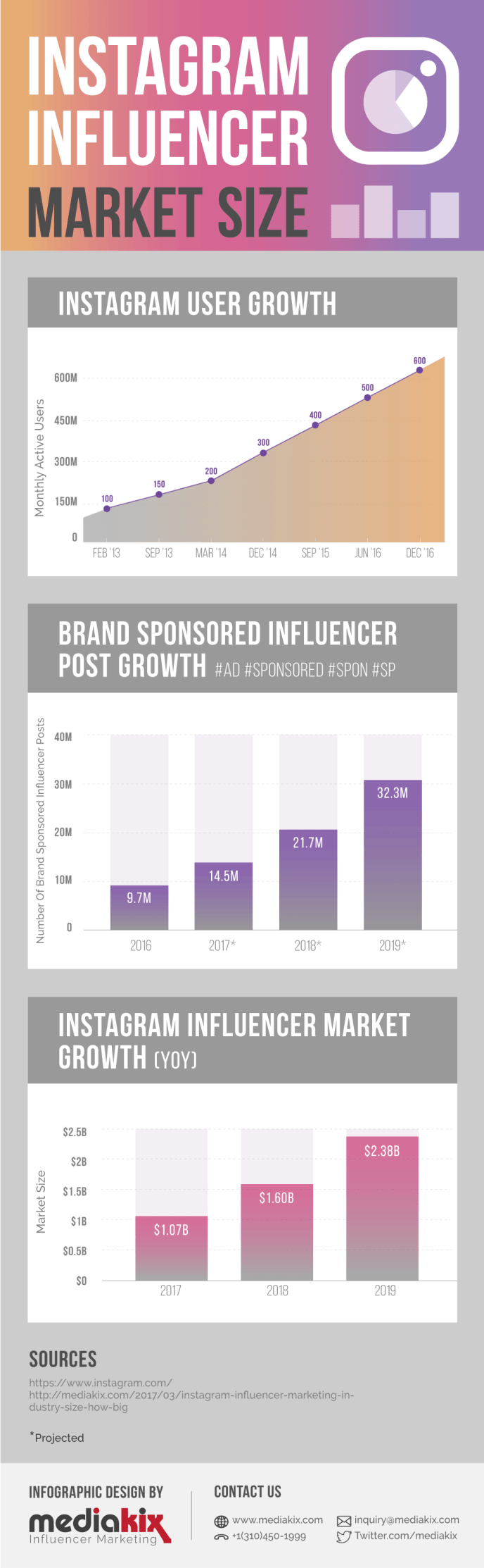 Instagram-Influencer-Marketingbudget-Infografik-Volumen