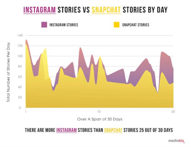 Influencer-marketing-Instagram-Stories-Snapchat-Stories