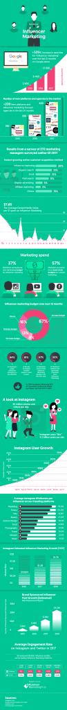 Wachstum Influencer Marketing Statistiken - Infografik 2017