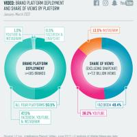 Die drei größten Videoplattformen sind YouTube, Facebook...und INSTAGRAM