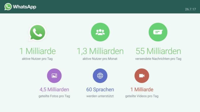 WhatsApp Statistiken_Nutzerzahlen_2017