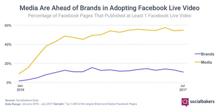 Facebook Live Videos - Marken und Unternehmen