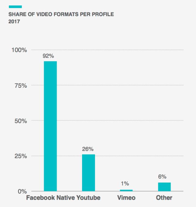 Facebook Videos vs YouTube Videos Statistiken 2017