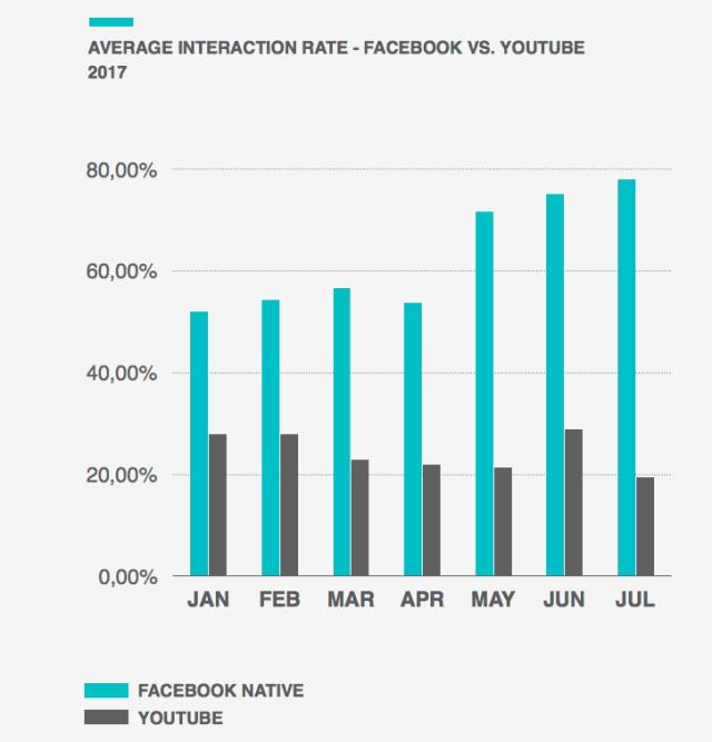 Interaktionen Facebook Videos vs geteilte YouTube Links
