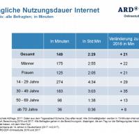 ARD/ZDF Onlinestudie - WhatsApp bei der täglichen Nutzung deutlich vor Facebook