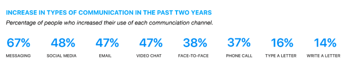Studie - Nutzung von Messenger Appsund Social Media 2015 bis 2017
