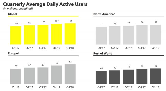 Snapchat Nutzerzahlen 2018 - Q1 Statistiken