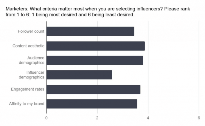 Influencer Marketing 2018 - Kriterien Auswahl Influencer