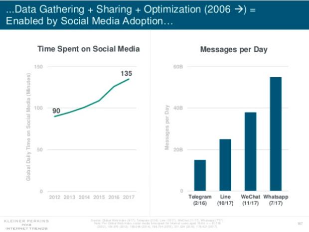 2018_Entwicklung Social Media Verweildauer