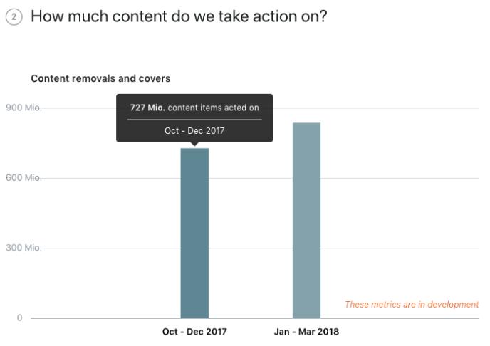 Facebook Spam Inhalte - Entwicklung 2017_2018